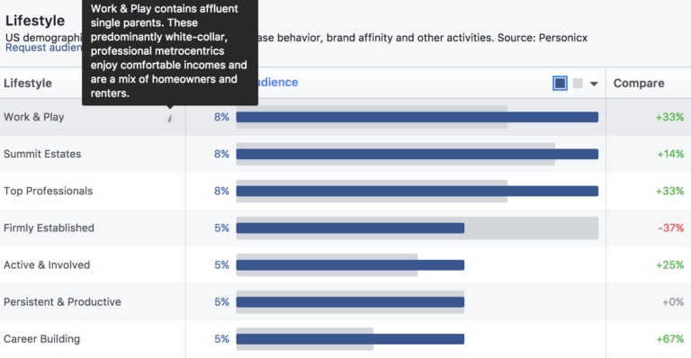 Как использовать Facebook Audience Insights для вашей стратегии PPC, изображение №7