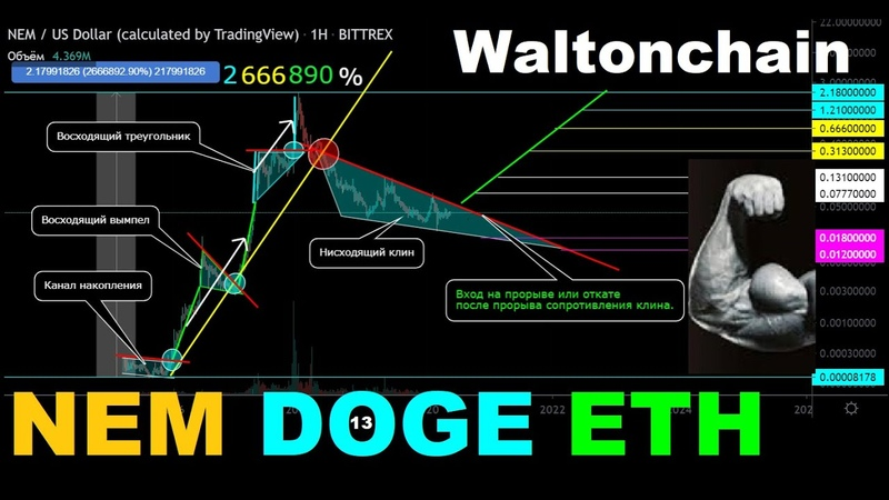 Как вытягивать в прибыль убыточные сделки Мартингейл позиционка DOGE старт Работа WTC ETH NEM