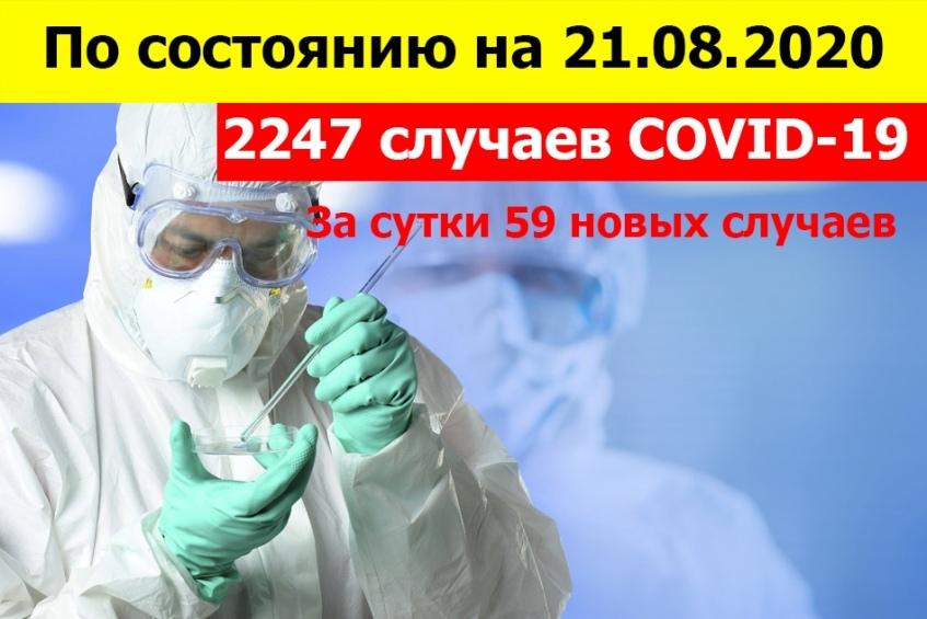По состоянию на 10:00 21 августа всего 2247 зарегистрированных и подтверждённых случаев инфекции COVID-19 на территории Донецкой Народной Республики