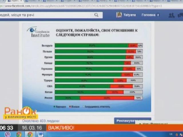 Українці хочуть дружити з Білоруссю і Польщею - Відео, дивитися онлайн (online) новини, погода, сюжети та анонси – ICTV - ICTV - Офіційний сайт. Kанал з характером