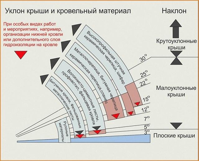 Виды и схемы стропильных систем, изображение №7