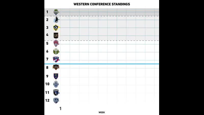 Борьба за плей-офф на западе