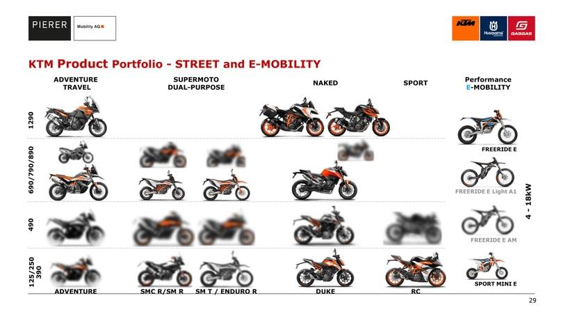 Пять новых моделей KTM 490 и другие мотоциклы подтвердили на презентации Pierer Mobility