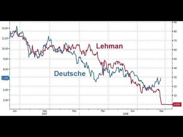 Les clients de la Deutsche Bank retirent 1 milliard de dollars par jour