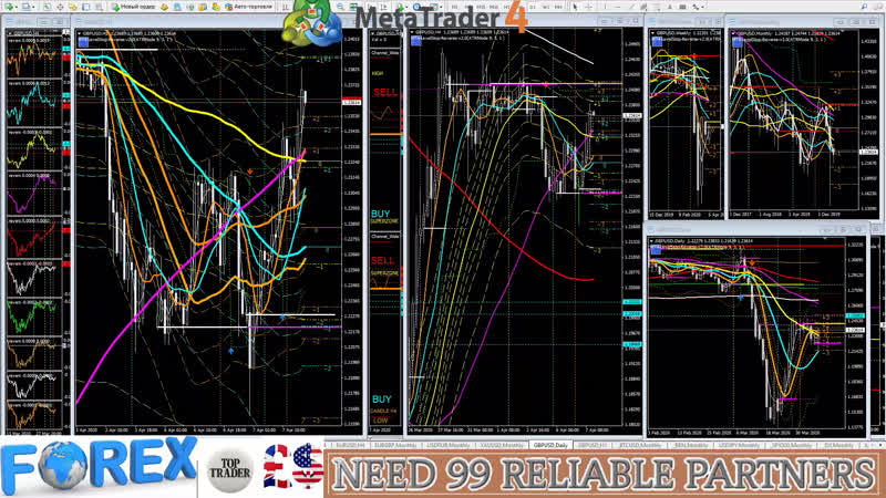 Forex Signals forecast GBPUSD DXY indicator Big Data prognosis Форекс прогноз сигналы predict