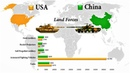 USA vs China | Military Comparison of the two Superpowers