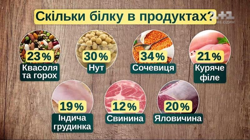 Як правильно вживати мясо і чи можна від нього відмовитися взагалі - дієтолог Наталія Самойленко