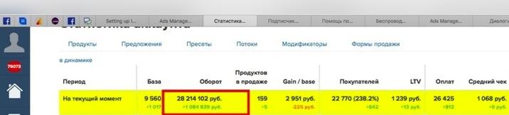 Кейс: С 40 тысяч руб. — до 40 млн. рублей. Реально? Онлайн-школа английского языка, изображение №2
