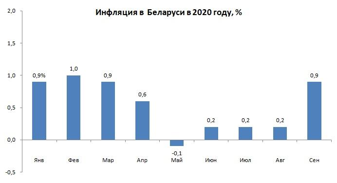 Уровень инфляции в Беларуси за 9 месяцев 2020 года