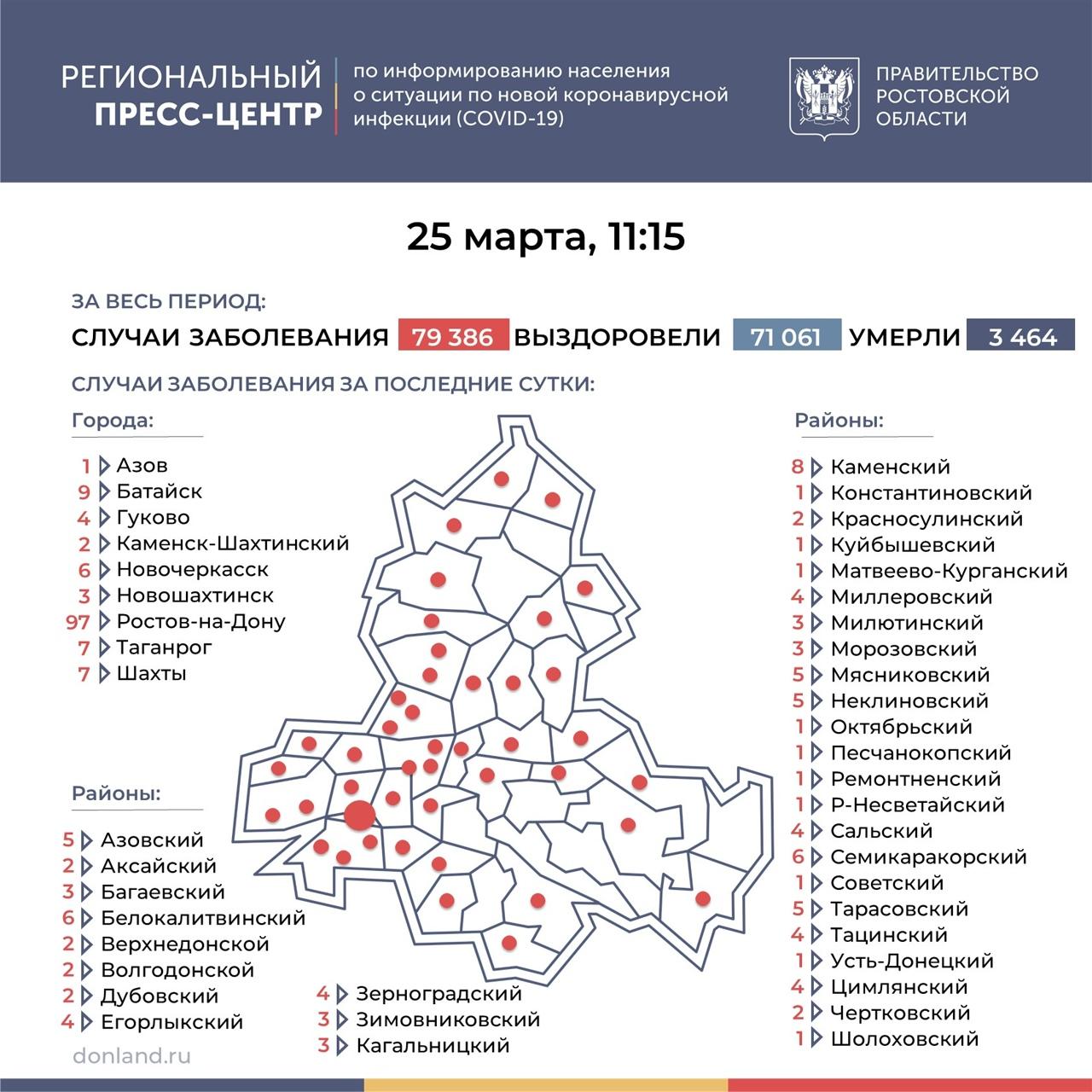 На Дону число инфицированных COVID-19 составляет 237, в Таганроге 7 новых случаев