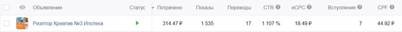Как получить 372 подписчика Вконтакте по 30 рублей для риэлтора из Санкт-Петербурга, изображение №7