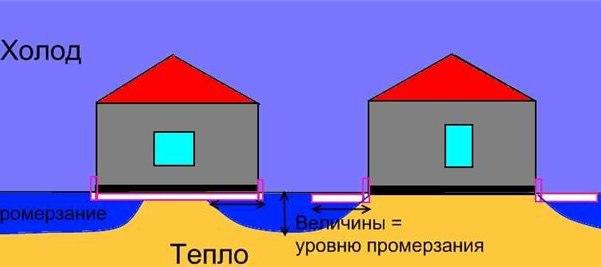 Как сделать отмостку вокруг дома: утепление и устройство...