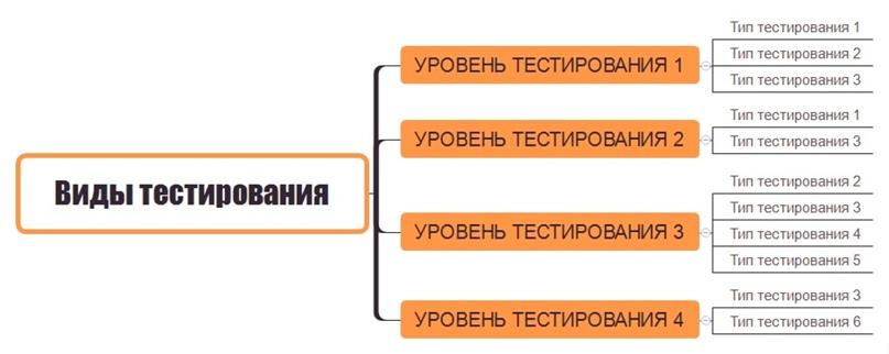Схематичное разделение уровней и типов тестирования