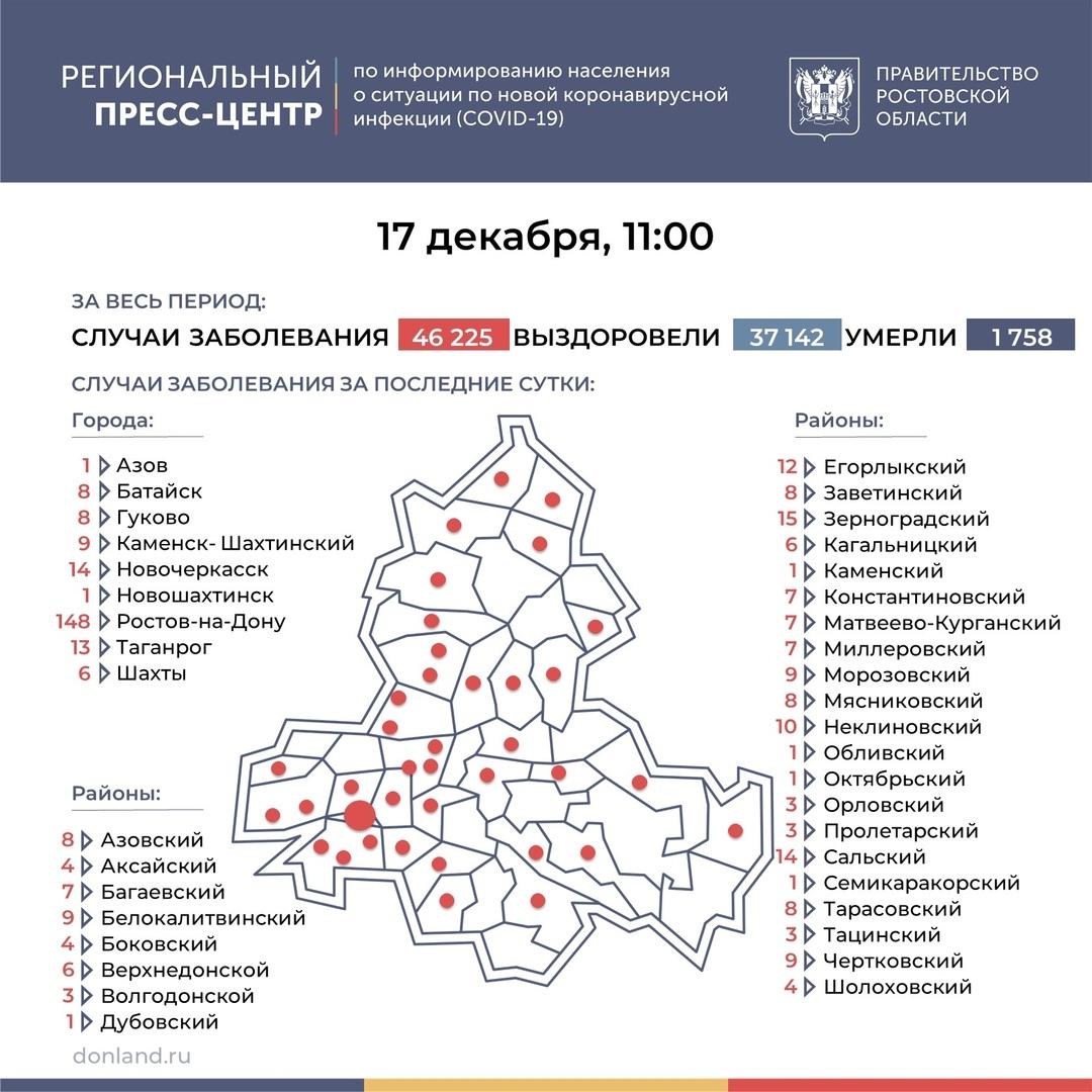 На Дону число инфицированных COVID-19 выросло на 387, в Таганроге 13 новых случаев