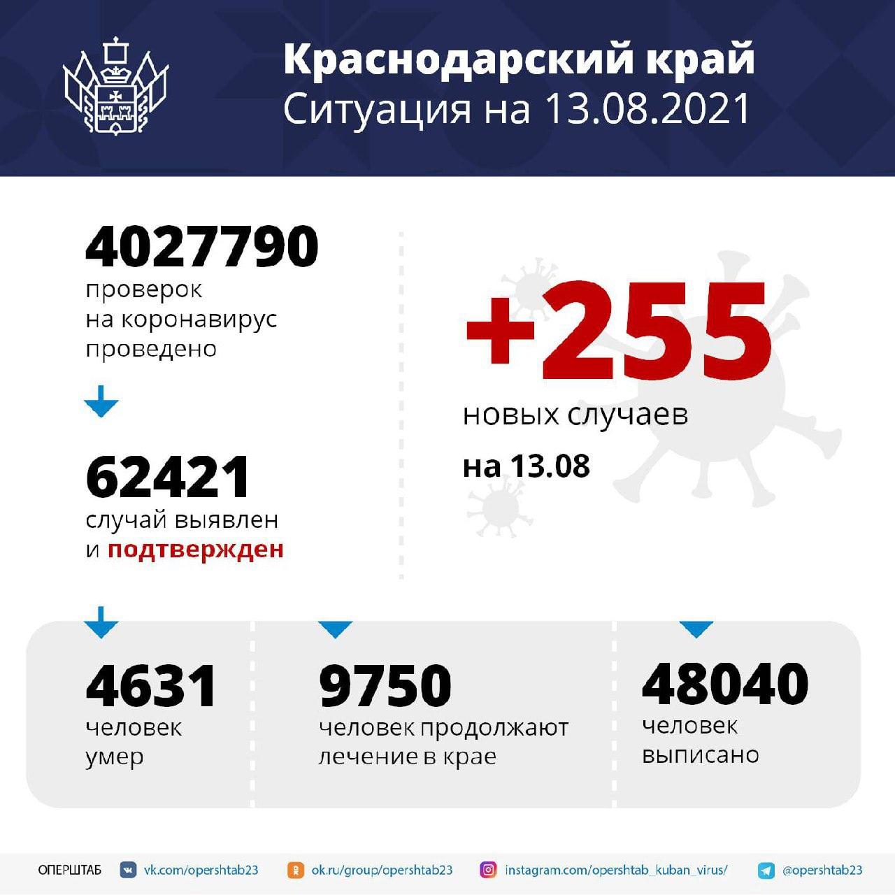 В Краснодарском крае скончались 33 пациента с COVID-19За...