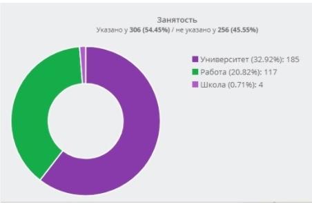 Как на 2 года загрузить клиентами автосервис из ВК?, изображение №8