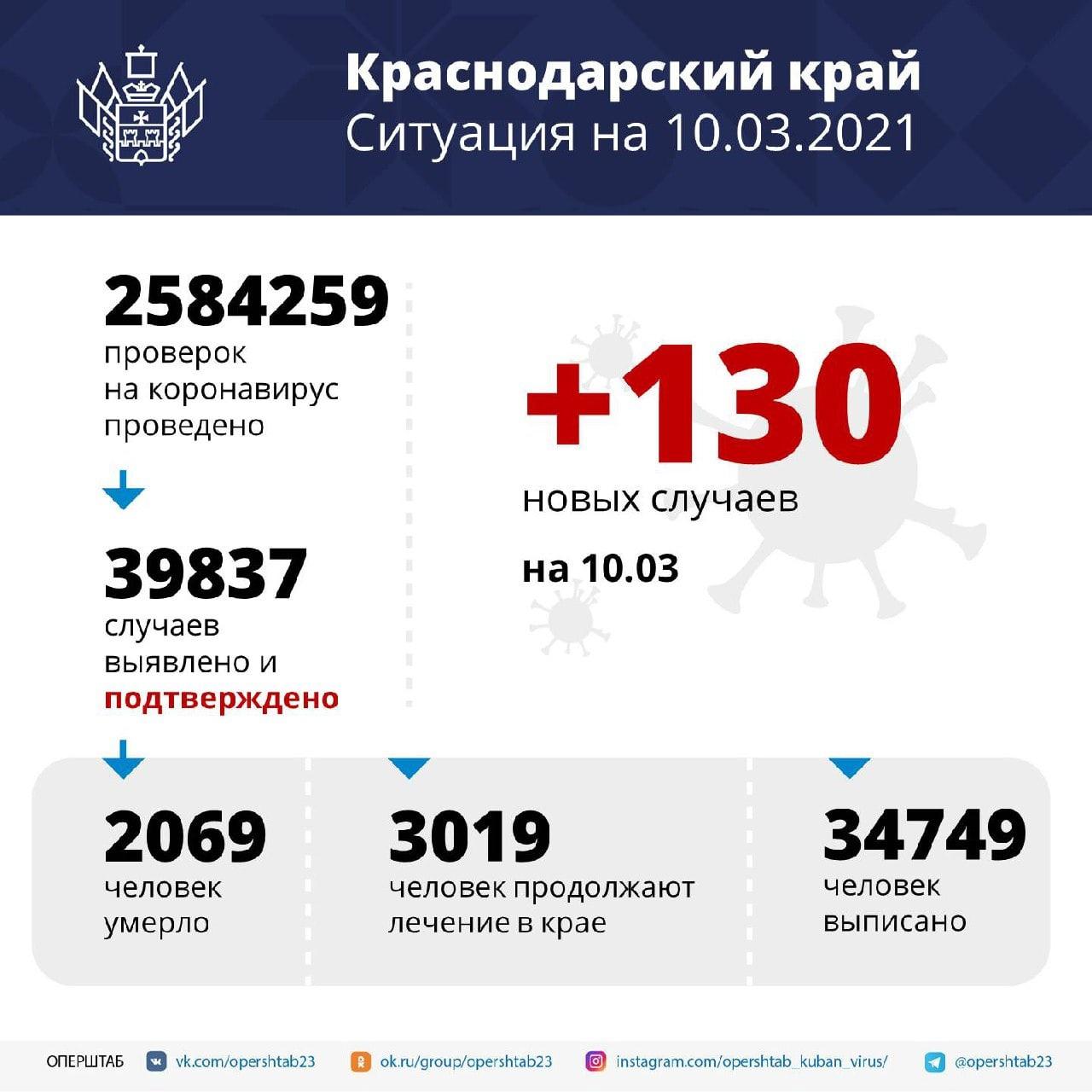 На Кубани за сутки зарегистрировано 130 заболевших коронавирусной...