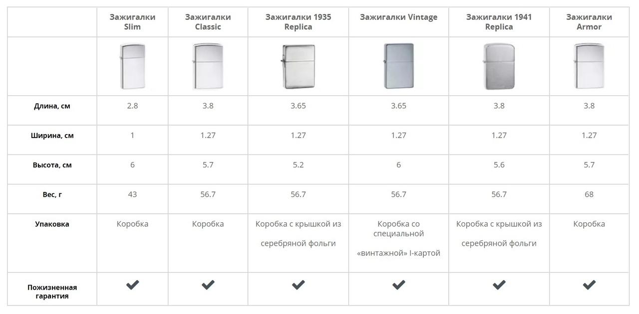 Встречают по одёжке: виды покрытия Zippo, изображение №1